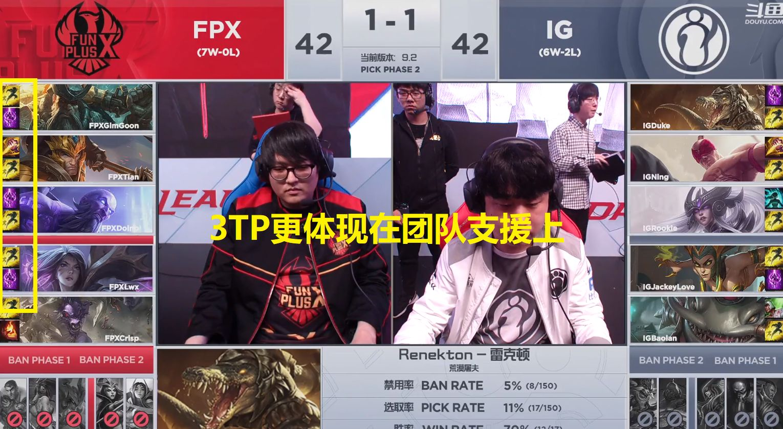 FPX为何能排名第一:每场比赛3TP成关键?